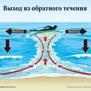 Безопасность в океане
